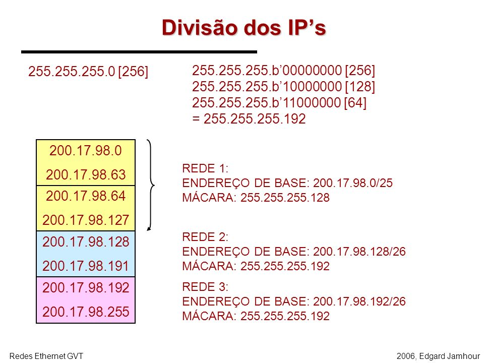 Divisão dos IP's 255.255.255.0 [256] 255.255.255.b'00000000 [256]